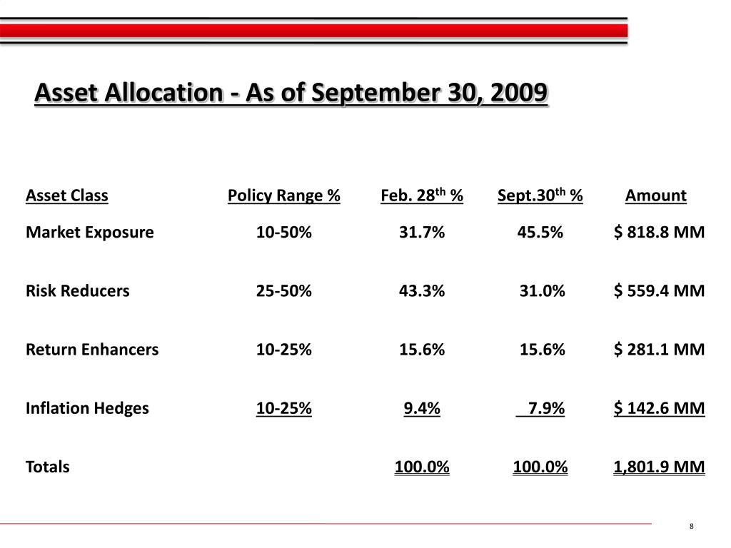 Asset Allocation - As of September 30, 2009