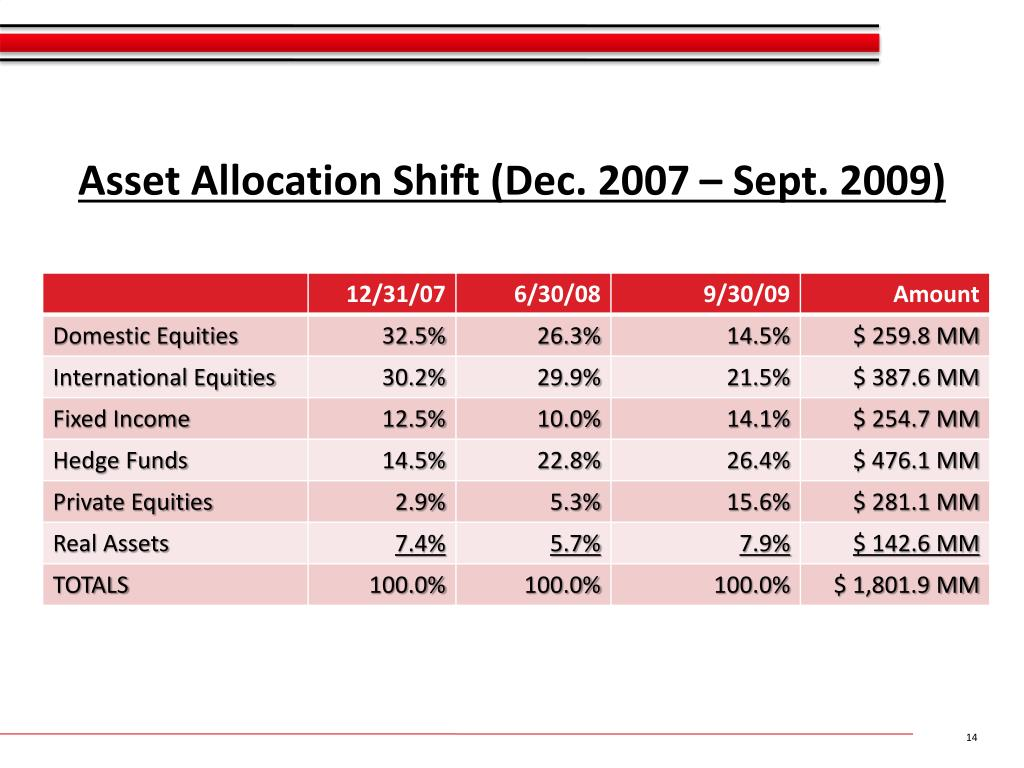 Asset Allocation Shift (Dec. 2007 – Sept. 2009)