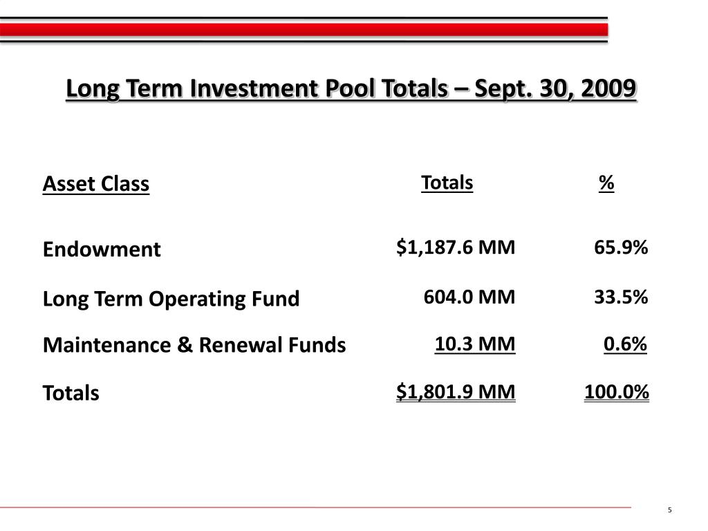 Long Term Investment Pool Totals – Sept. 30, 2009
