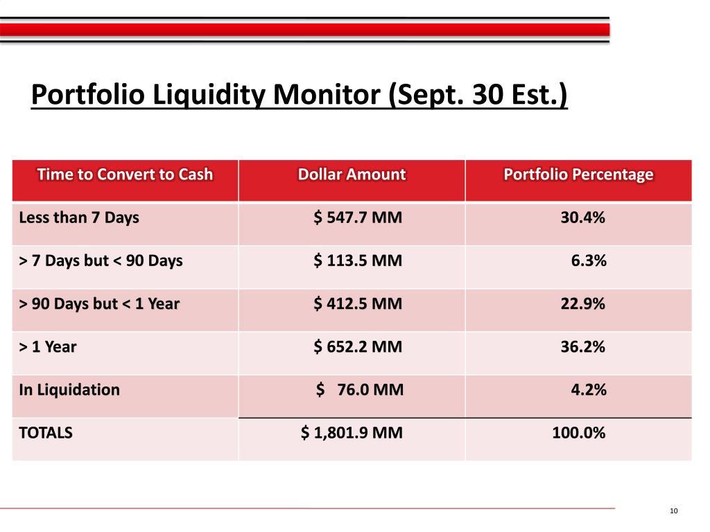 Portfolio Liquidity Monitor (Sept. 30 Est.)
