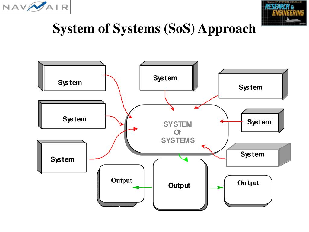 System of Systems (SoS) Approach