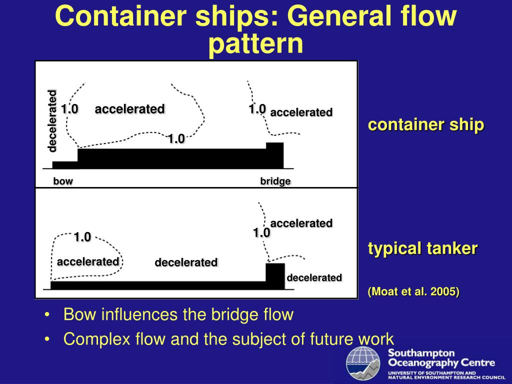 Container ships: General flow pattern