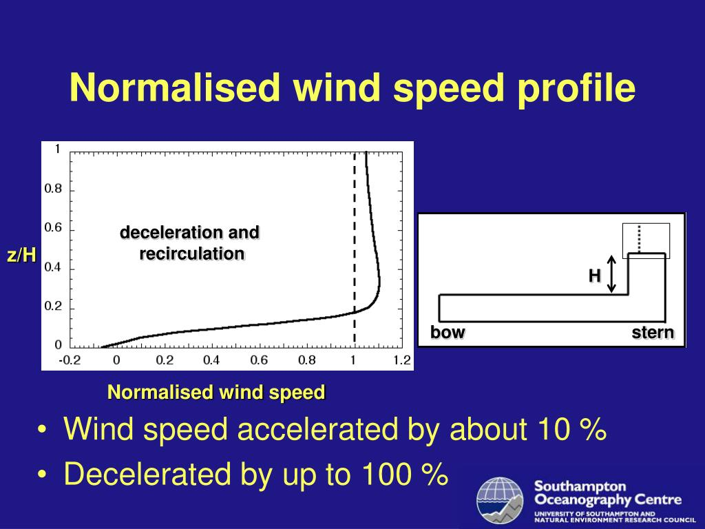 Normalised wind speed profile