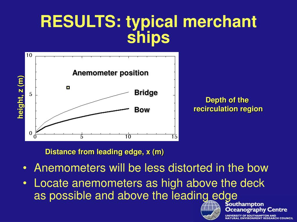 RESULTS: typical merchant ships