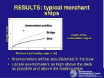results typical merchant ships