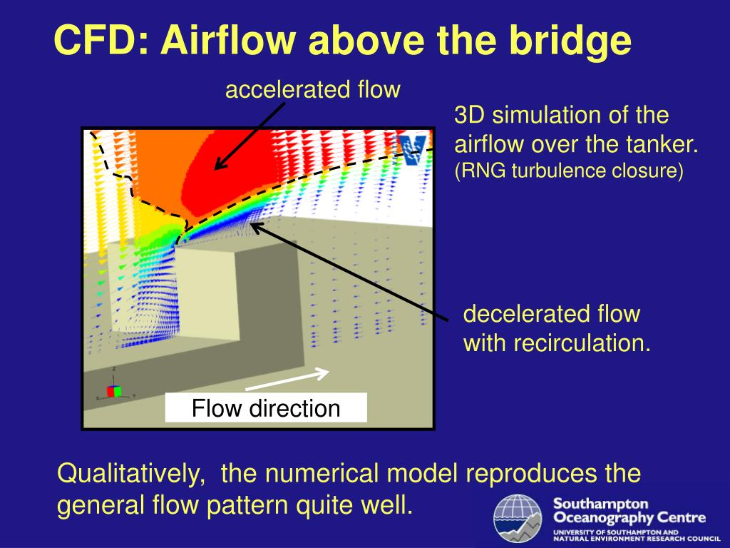 CFD: Airflow above the bridge