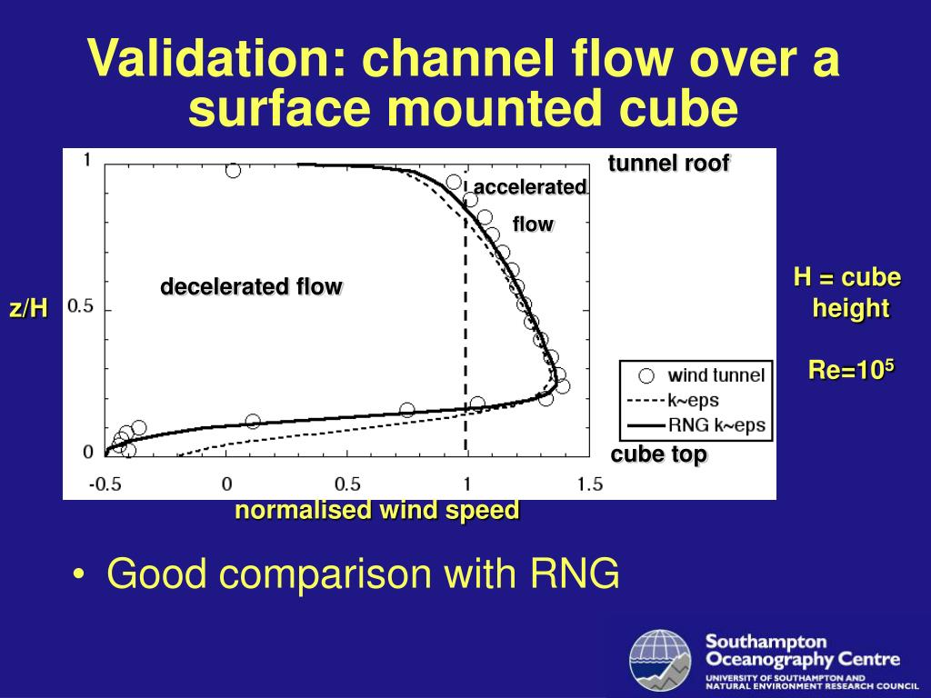 Validation: channel flow over a surface mounted cube