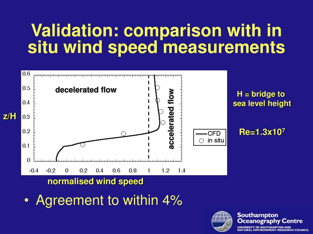 Validation: comparison with in situ wind speed measurements