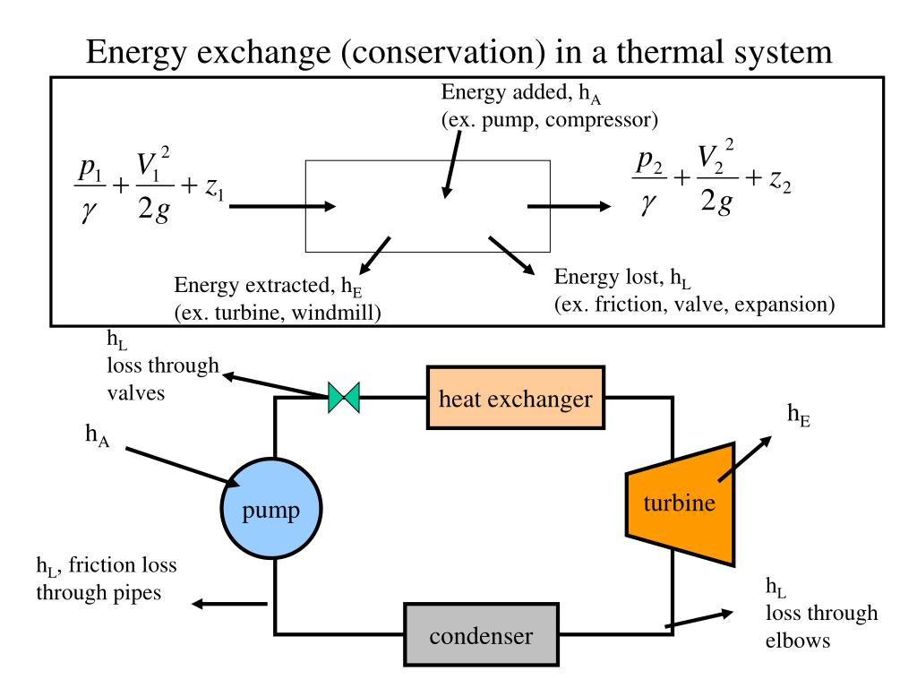 Energy exchange (conservation) in a thermal system