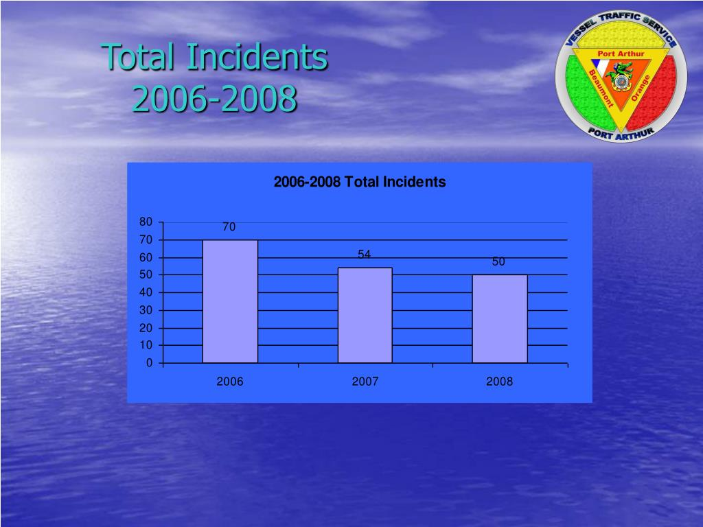 Total Incidents