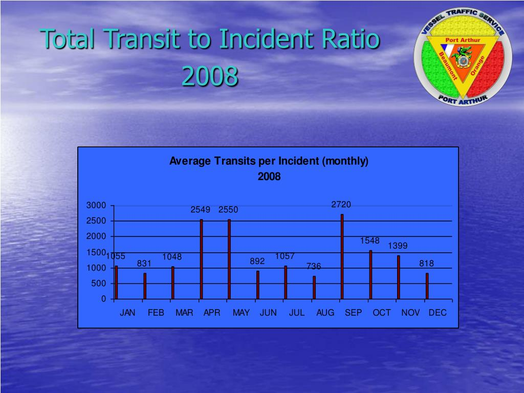 Total Transit to Incident Ratio