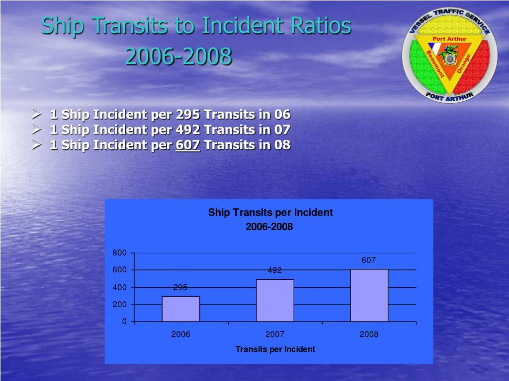 Ship Transits to Incident Ratios