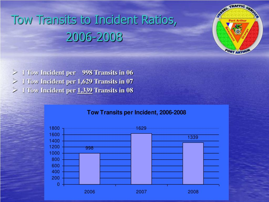 Tow Transits to Incident Ratios, 2006-2008