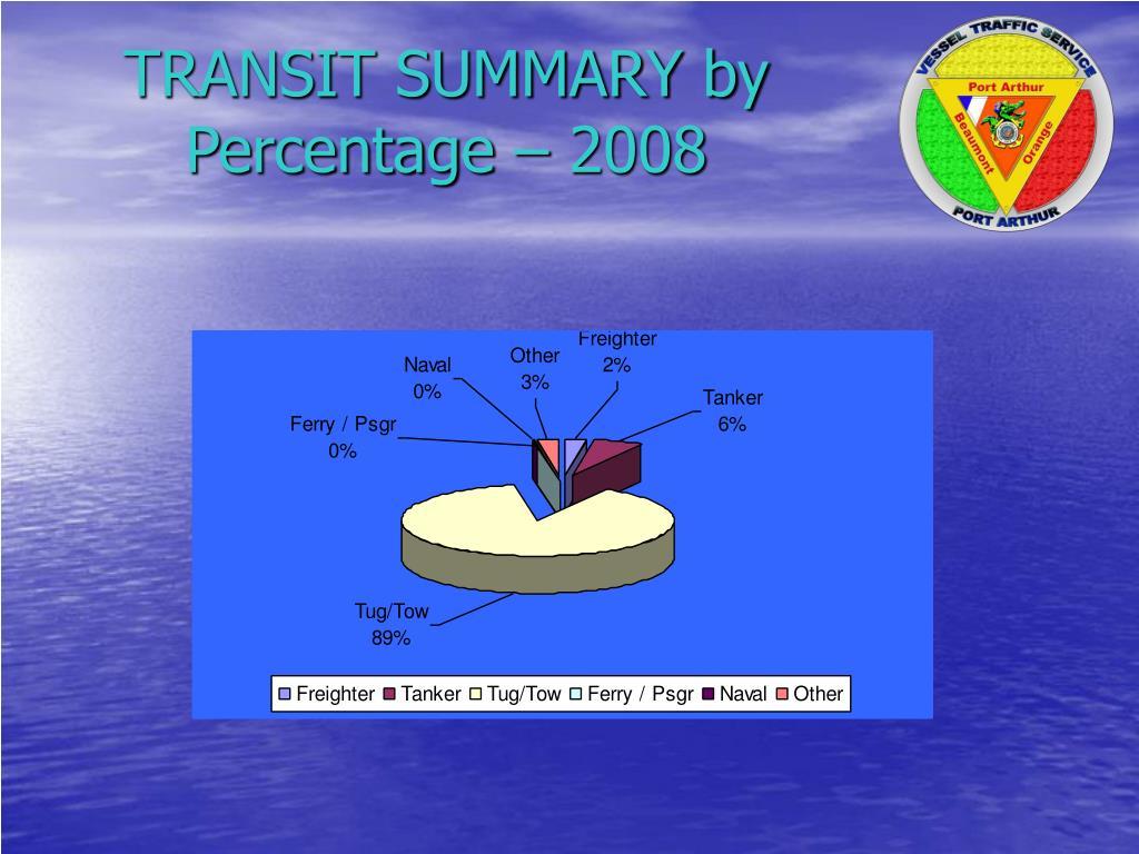 TRANSIT SUMMARY by Percentage – 2008