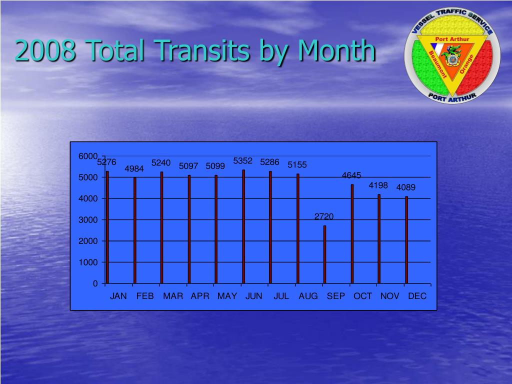 2008 Total Transits by Month