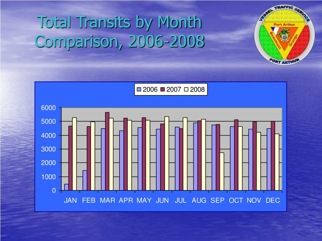 Total Transits by Month Comparison, 2006-2008