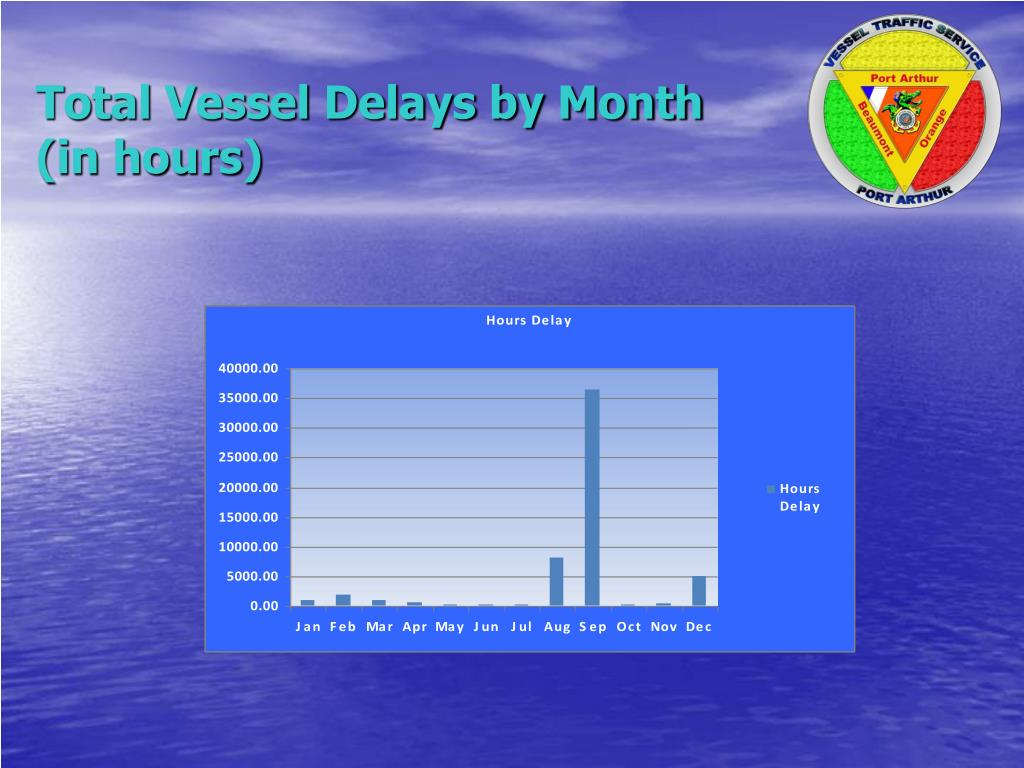 Total Vessel Delays by Month