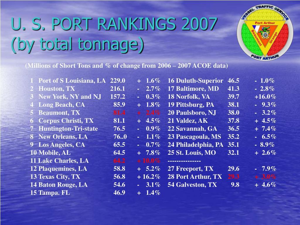 U. S. PORT RANKINGS 2007