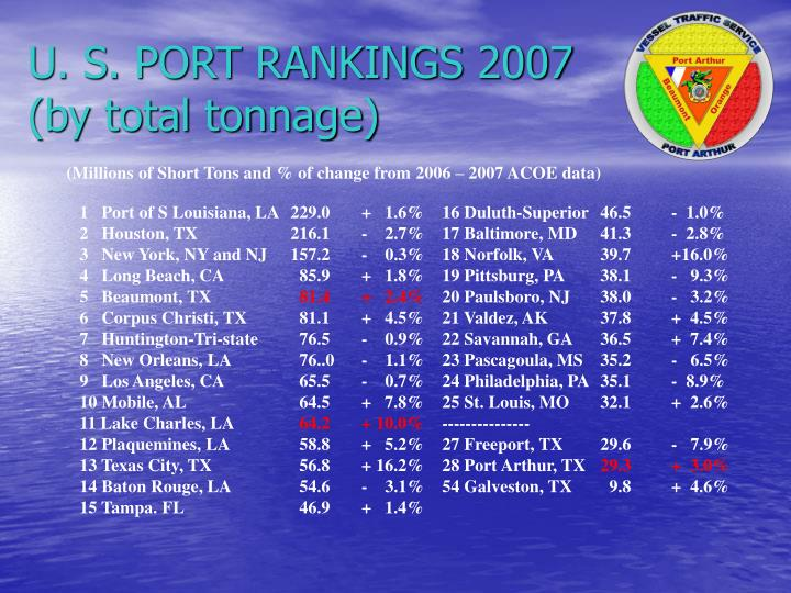 U s port rankings 2007 by total tonnage