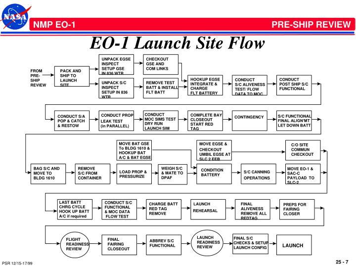EO-1 Launch Site Flow