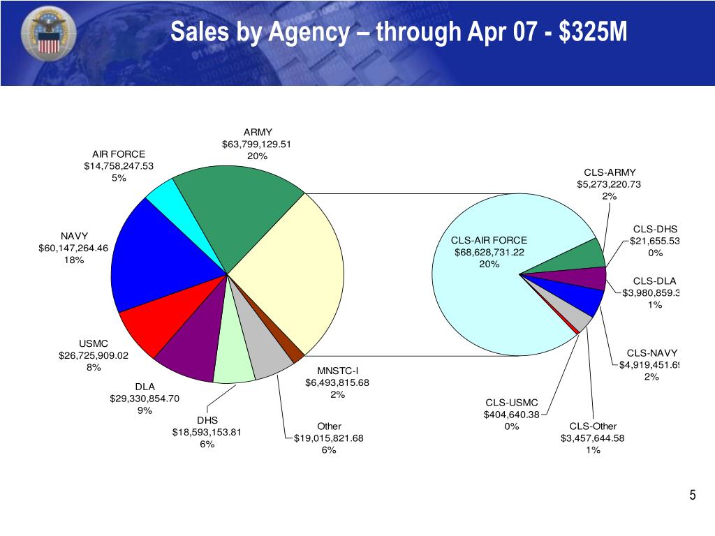 Sales by Agency – through Apr 07 - $325M