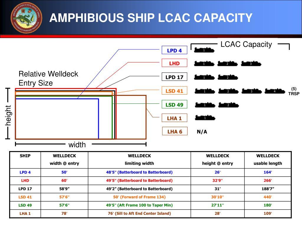 LCAC Capacity