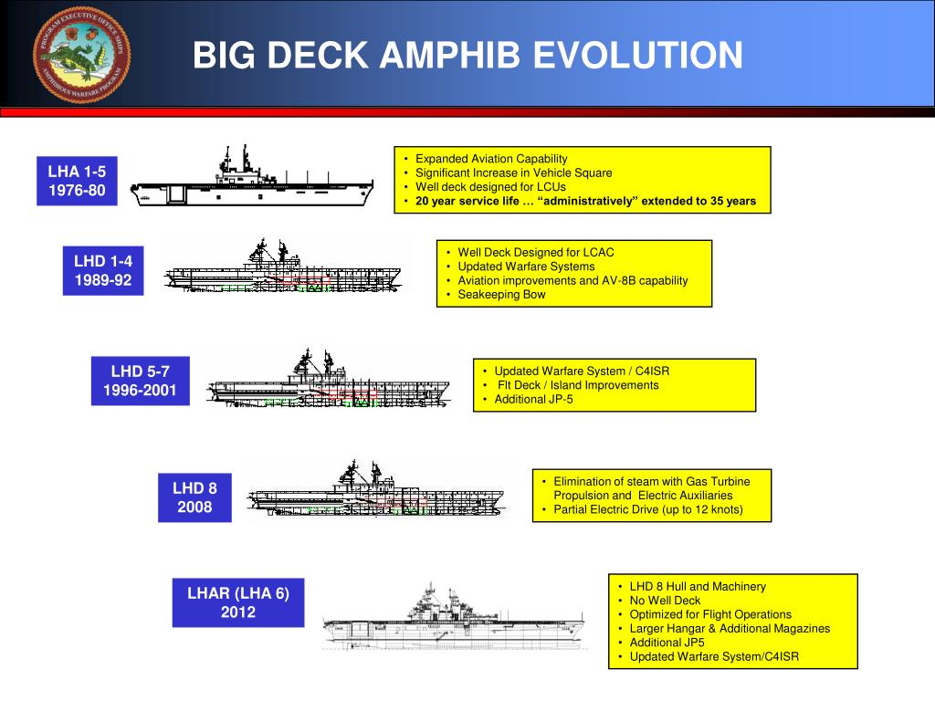 BIG DECK AMPHIB EVOLUTION