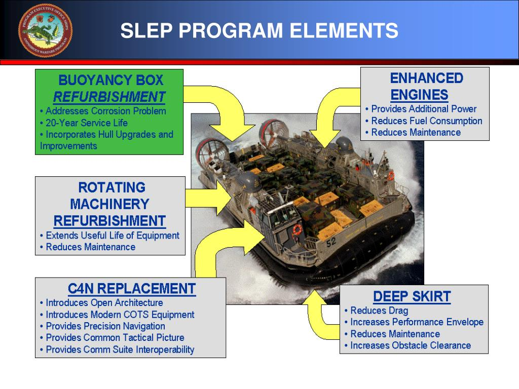 SLEP PROGRAM ELEMENTS