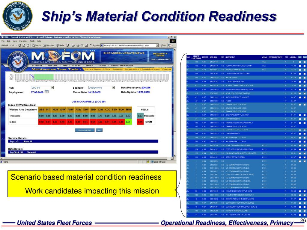 Ship's Material Condition Readiness
