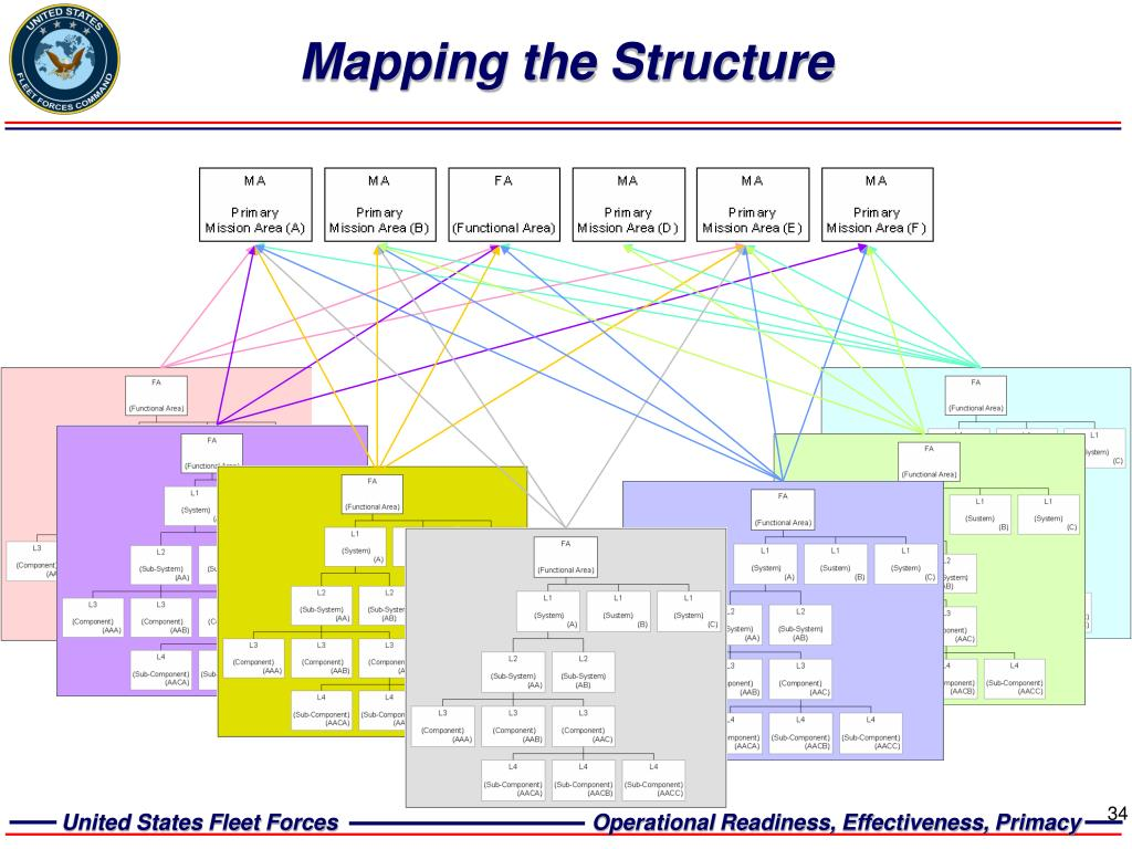Mapping the Structure