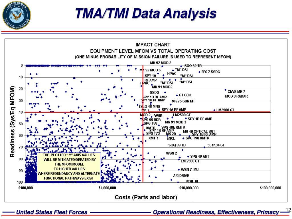 TMA/TMI Data Analysis