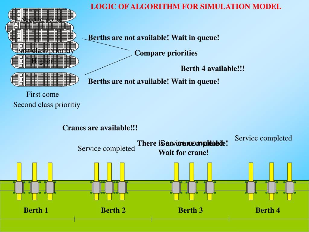 LOGIC OF ALGORITHM FOR SIMULATION MODEL