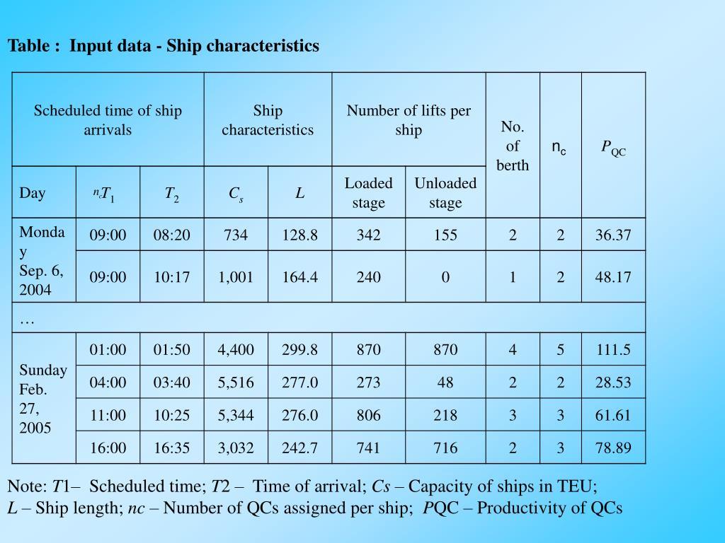 Table :  Input data - Ship characteristics