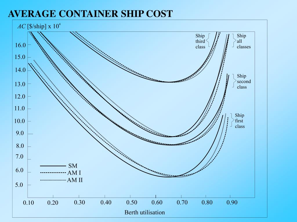 AVERAGE CONTAINER SHIP COST