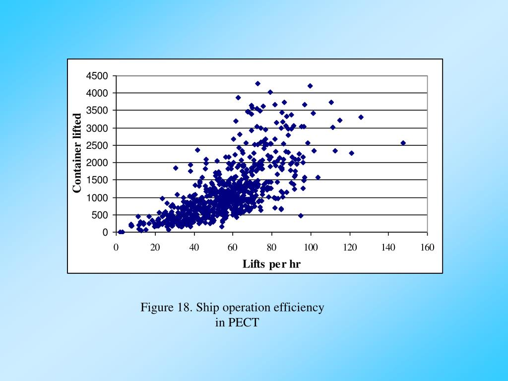 Figure 18. Ship operation efficiency