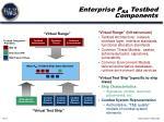 enterprise p ra testbed components