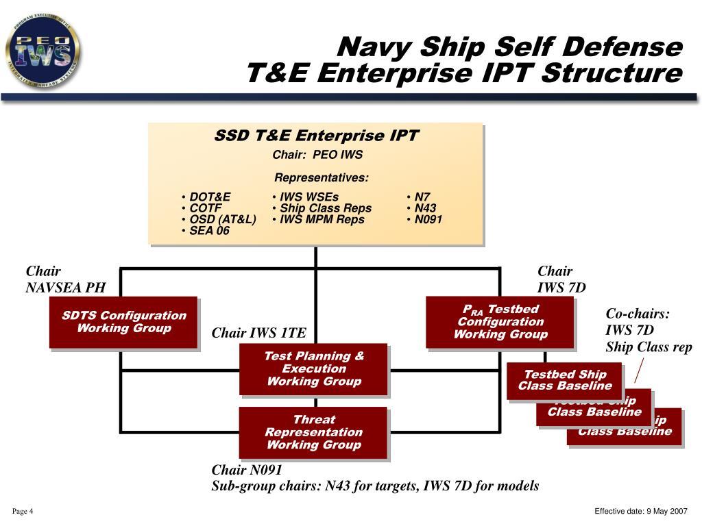 Navy Ship Self Defense