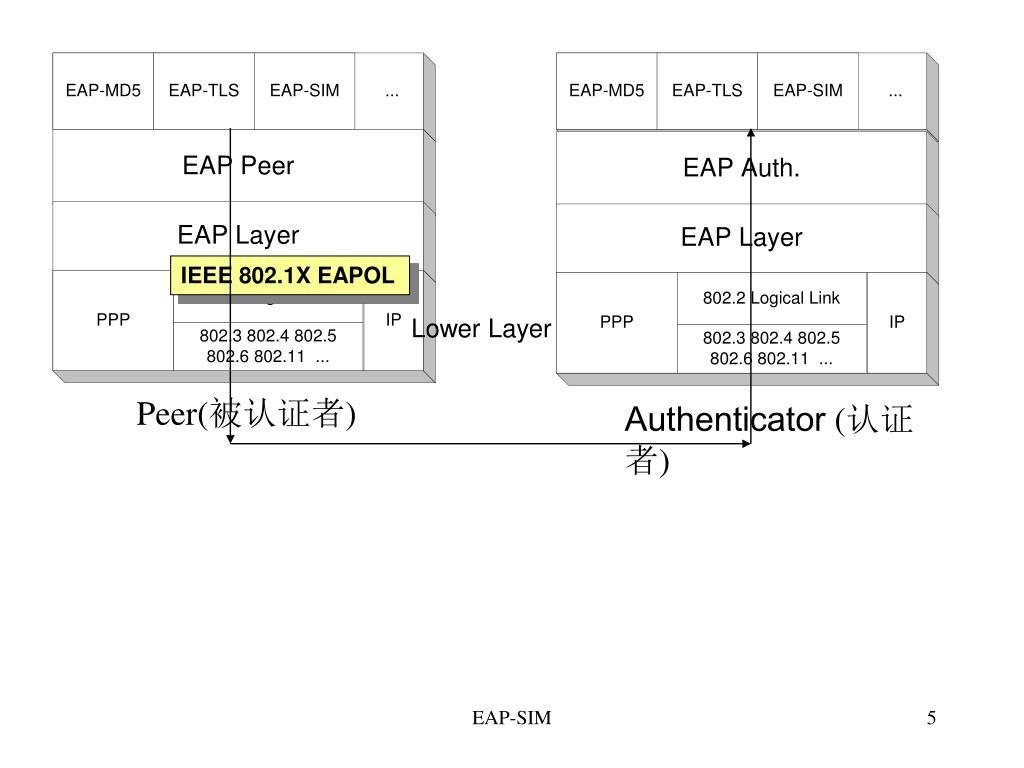 IEEE 802.1X EAPOL