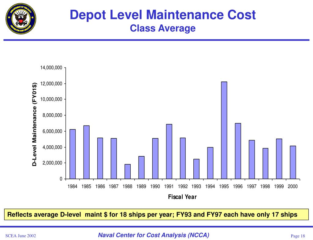 Depot Level Maintenance Cost