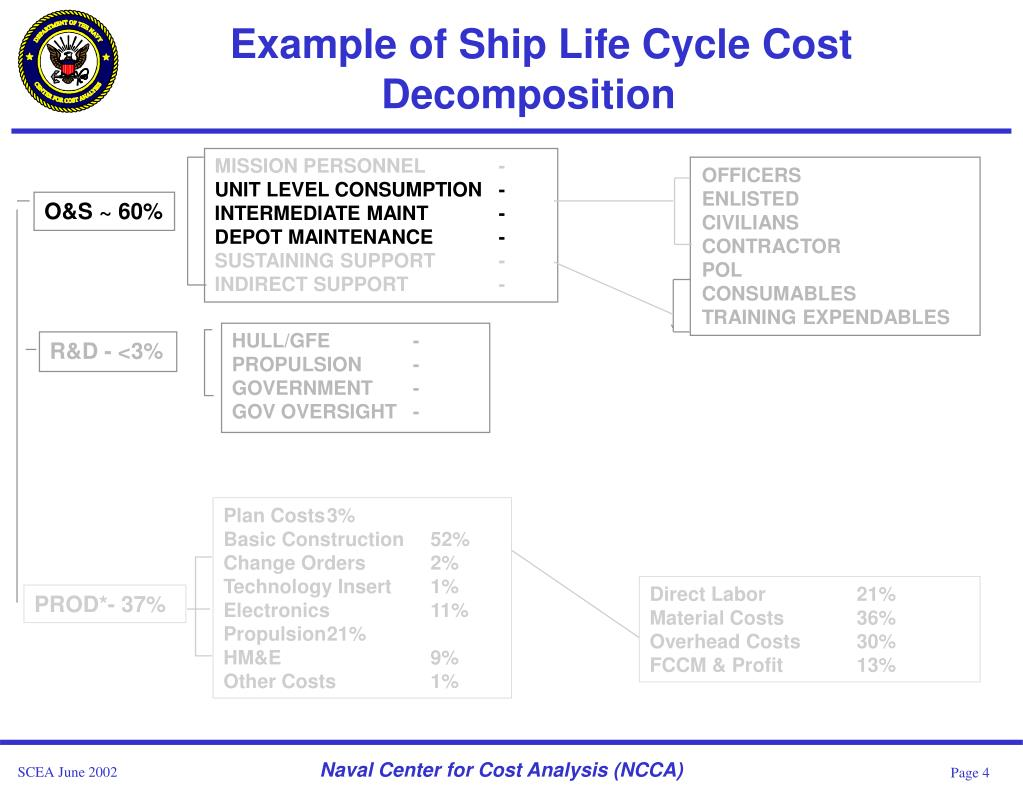 Example of Ship Life Cycle Cost Decomposition