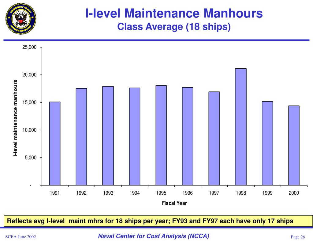 I-level Maintenance Manhours