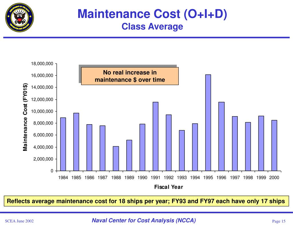 Maintenance Cost (O+I+D)