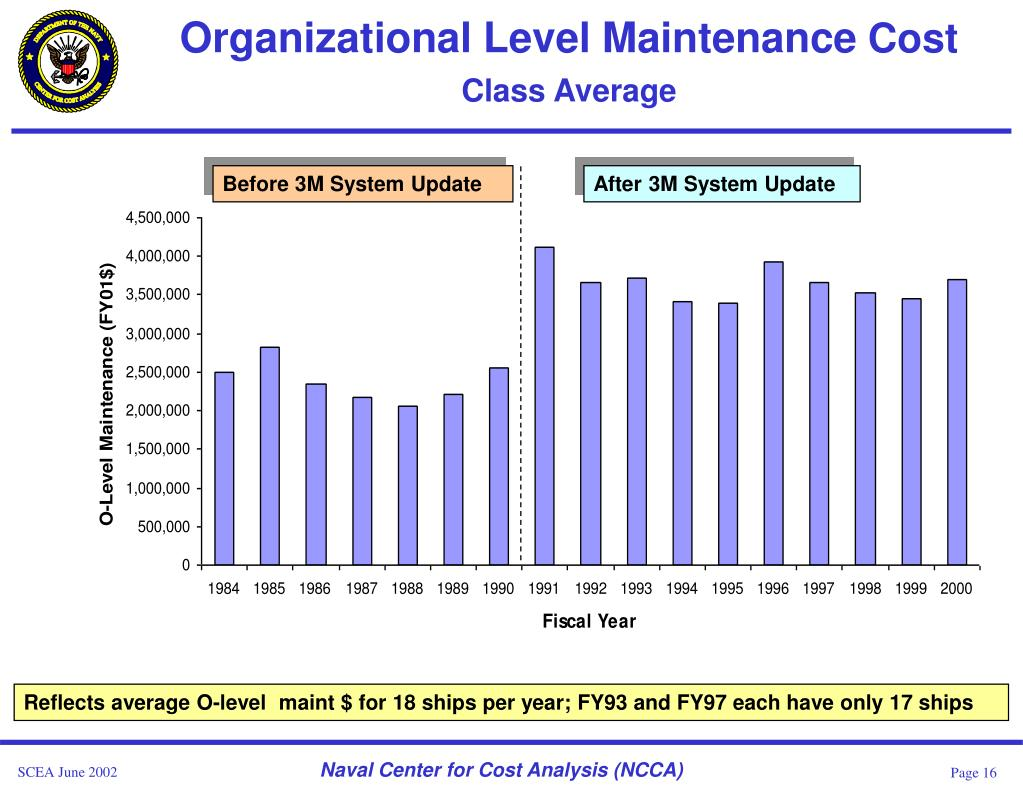 Organizational Level Maintenance