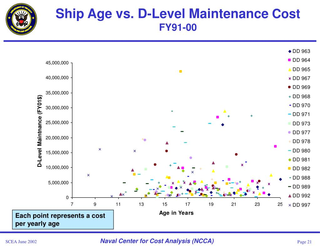 Ship Age vs. D-Level Maintenance