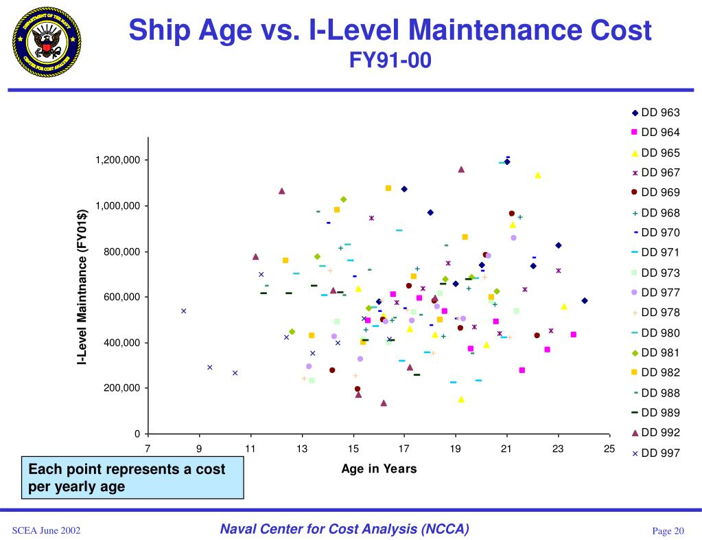 Ship Age vs. I-Level Maintenance