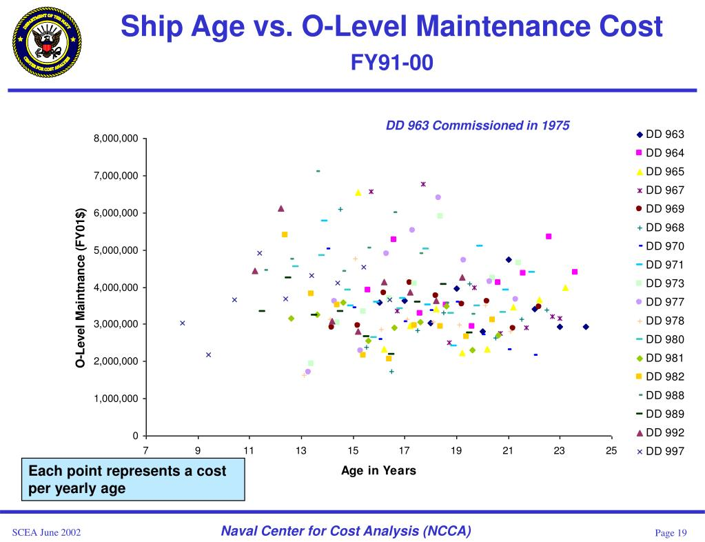 Ship Age vs. O-Level Maintenance Cost