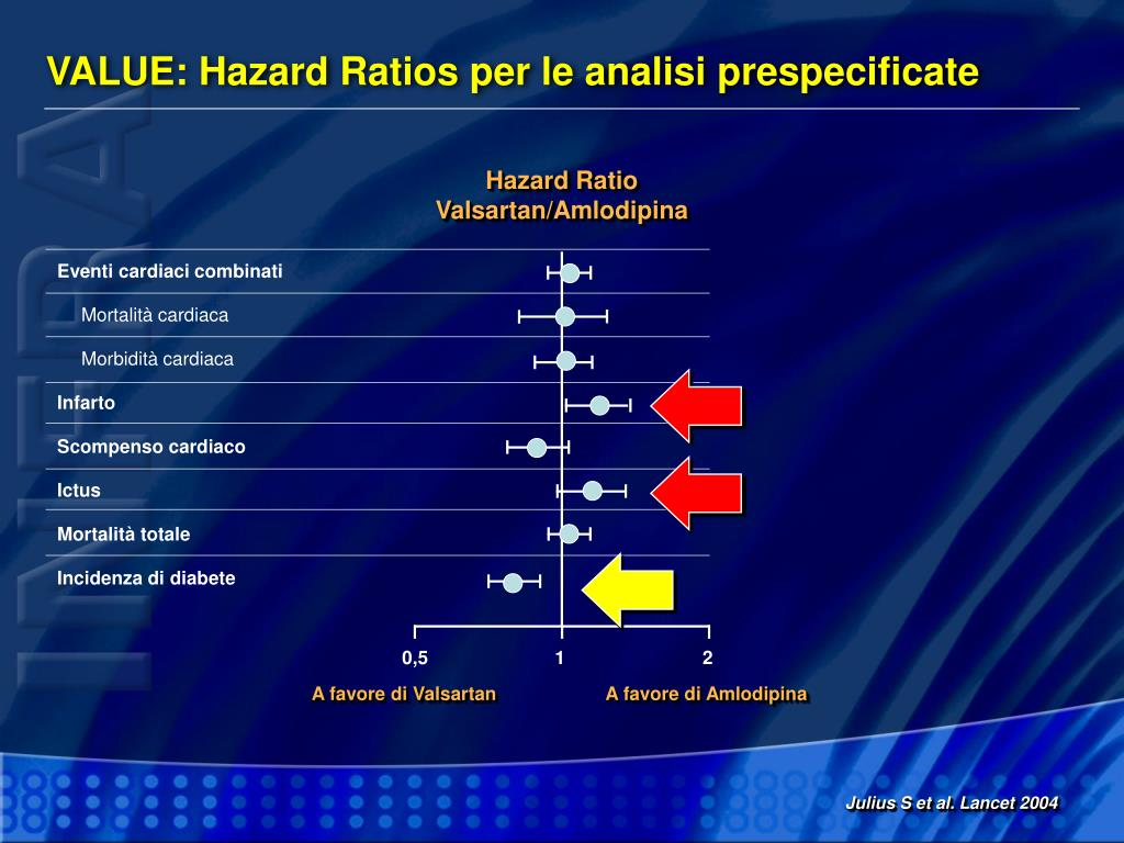 VALUE: Hazard Ratios per le analisi prespecificate