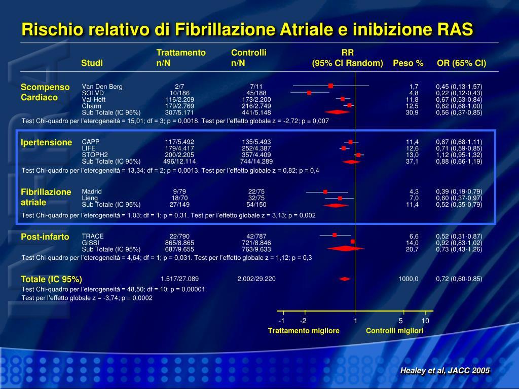 Rischio relativo di Fibrillazione Atriale e inibizione RAS