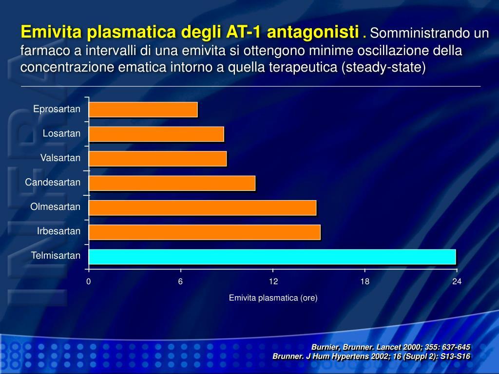 Emivita plasmatica degli AT-1 antagonisti