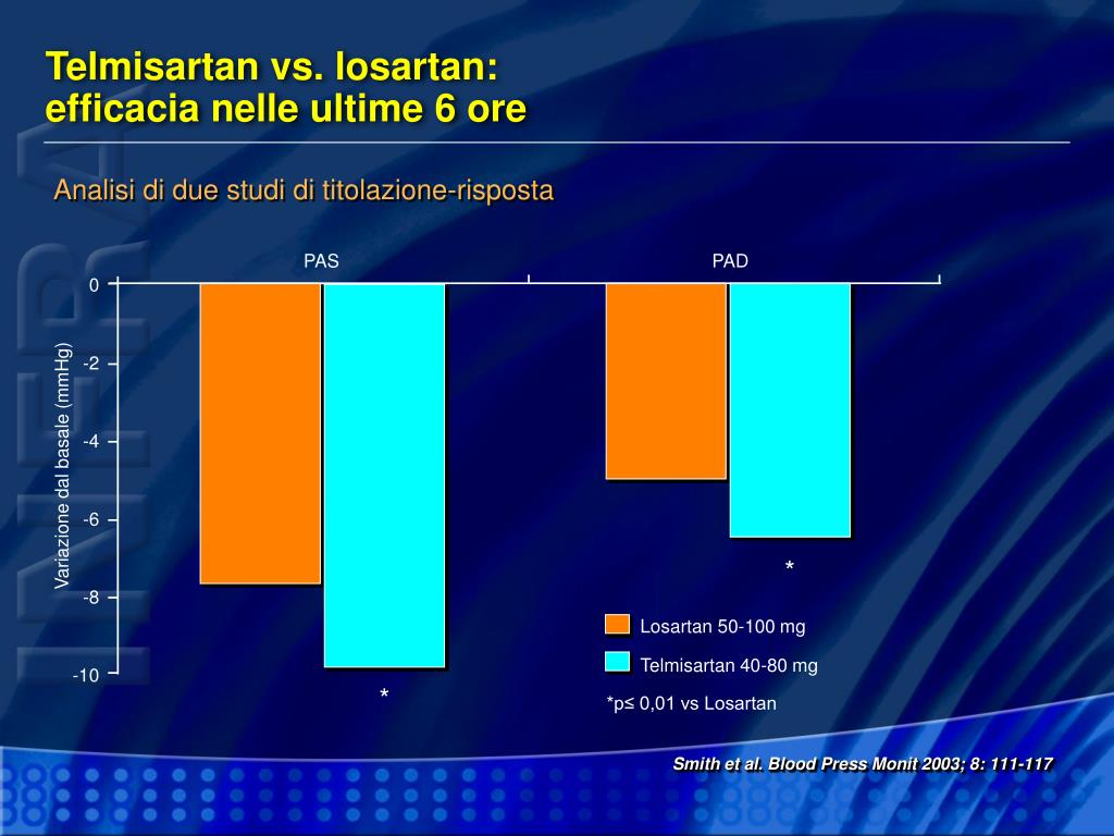 Telmisartan vs. losartan: